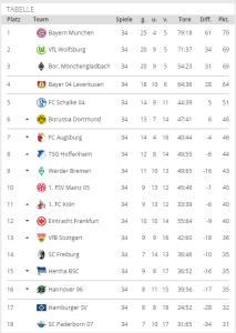 Tabellenrechner 1. Liga 2014/15