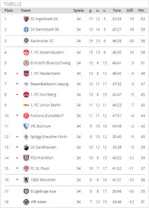 Tabellenrechner 2. Liga 2014/15