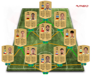 FIFA 16 FUT Abstoßteam